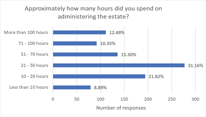 Graph showing the average hours respondents spent administering estates